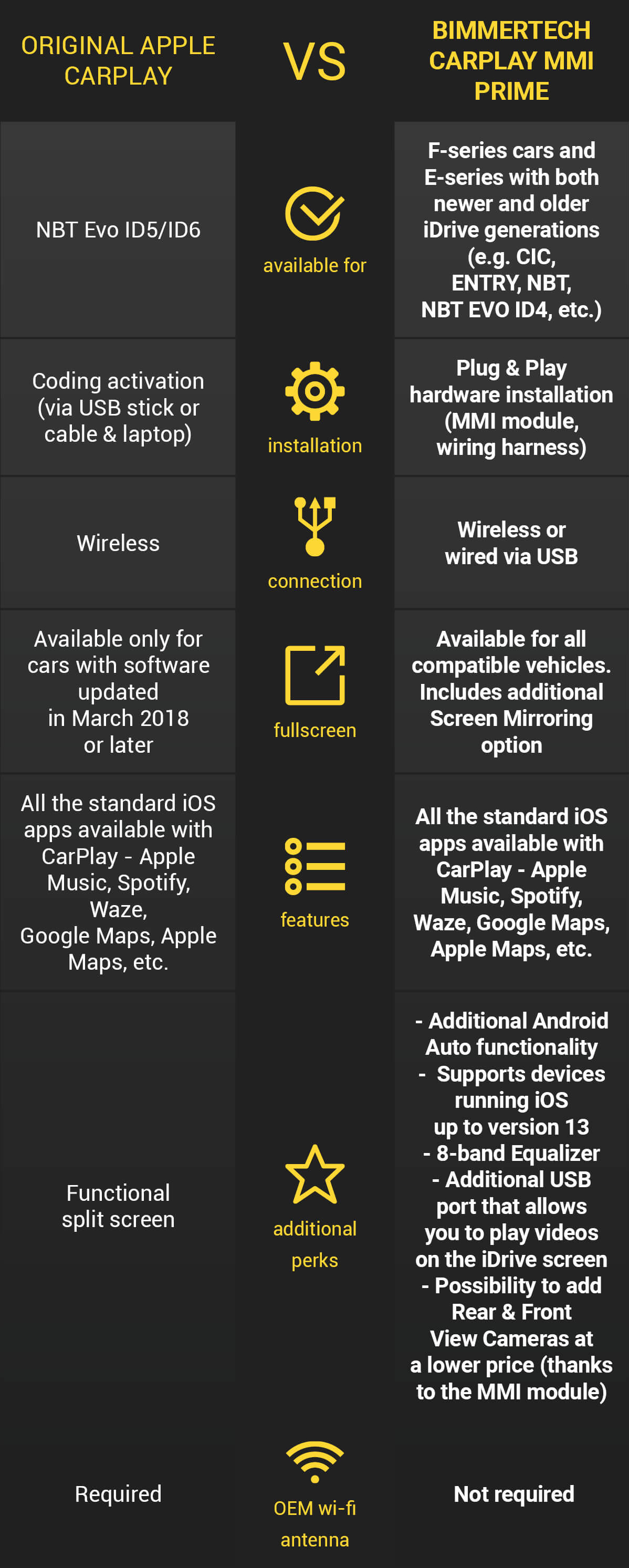 apple carplay vs. bimmertech carplay mmi prime